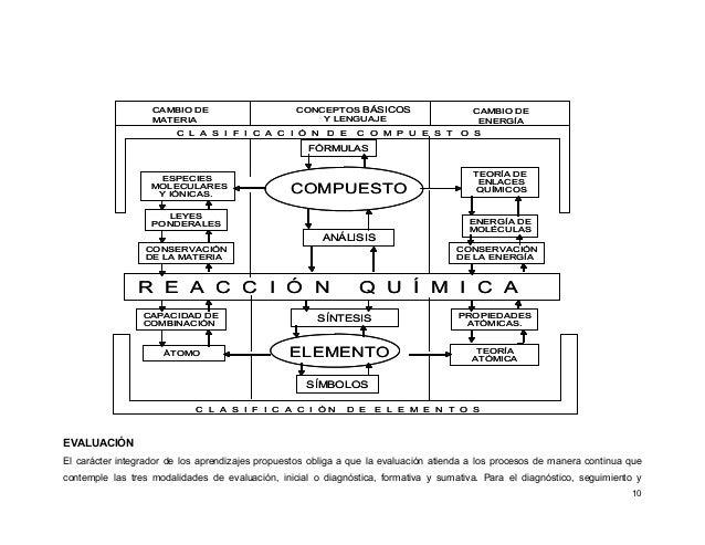 10 EVALUACIÓN El carácter integrador de los aprendizajes propuestos obliga a que la evaluación atienda a los procesos de m...