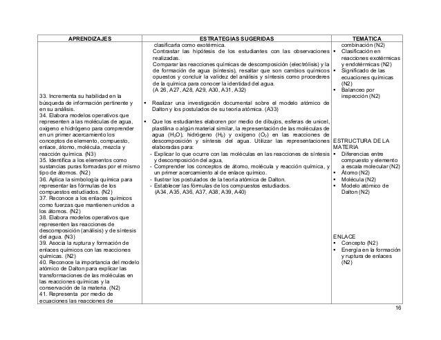 16 APRENDIZAJES ESTRATEGIAS SUGERIDAS TEMÁTICA 33. Incrementa su habilidad en la búsqueda de información pertinente y en s...
