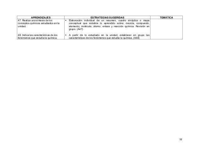 18 APRENDIZAJES ESTRATEGIAS SUGERIDAS TEMÁTICA 47. Realiza una síntesis de los conceptos químicos estudiados en la unidad....