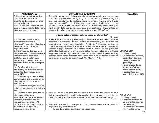 20 APRENDIZAJES ESTRATEGIAS SUGERIDAS TEMÁTICA 5. Muestra mayor capacidad de comunicación oral y escrita durante las discu...