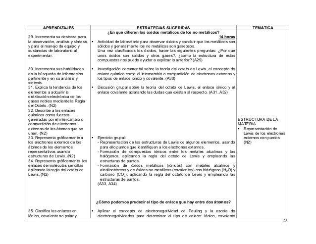 23 APRENDIZAJES ESTRATEGIAS SUGERIDAS TEMÁTICA 29. Incrementa su destreza para la observación, análisis y síntesis, y para...