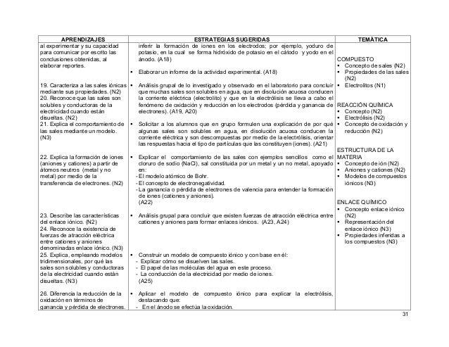 31 APRENDIZAJES ESTRATEGIAS SUGERIDAS TEMÁTICA al experimentar y su capacidad para comunicar por escrito las conclusiones ...