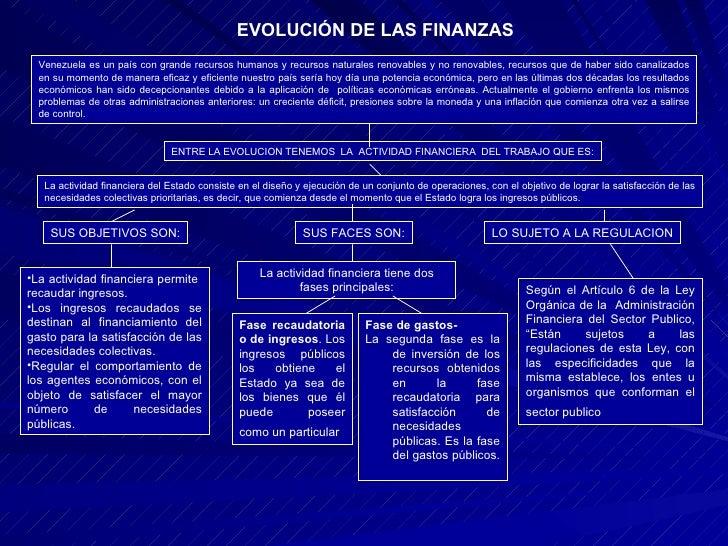 EVOLUCIÓN DE LAS FINANZAS Venezuela es un país con grande recursos humanos y recursos naturales renovables y no renovables...