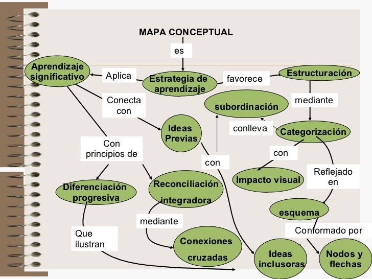 Mapas conceptuales 1 for Busqueda de telefonos por calles