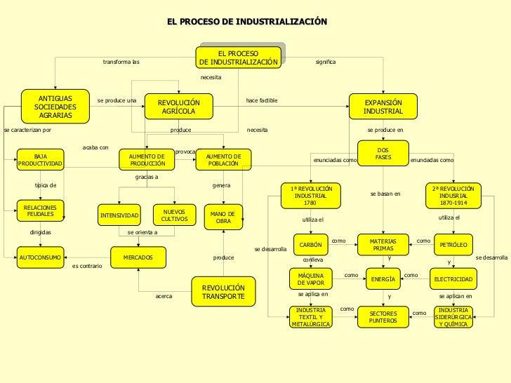 RELACIONES FEUDALES EXPANSIÓN INDUSTRIAL REVOLUCIÓN AGRÍCOLA ANTIGUAS SOCIEDADES AGRARIAS AUTOCONSUMO BAJA PRODUCTIVIDAD P...