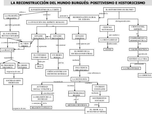 Mapas Conceptuales Historia De La Filosofia