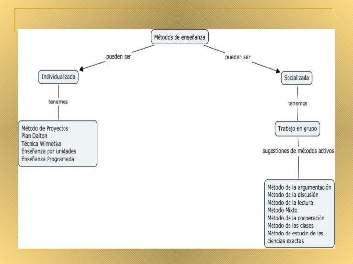 Mapas Conceptuales Metodos De EnseñAnza Slide 2