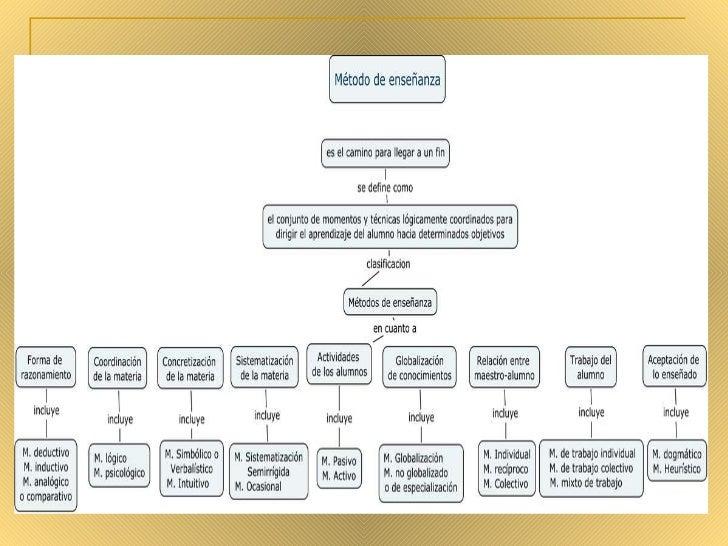 Mapas Conceptuales Metodos De EnseñAnza Slide 3