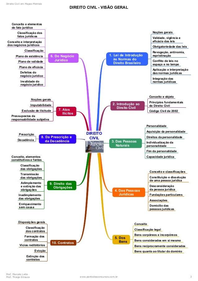 Mapas mentais-direito-civil Slide 3