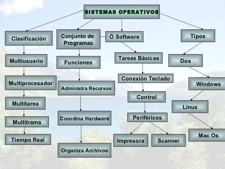 Mapa Conceptual S O