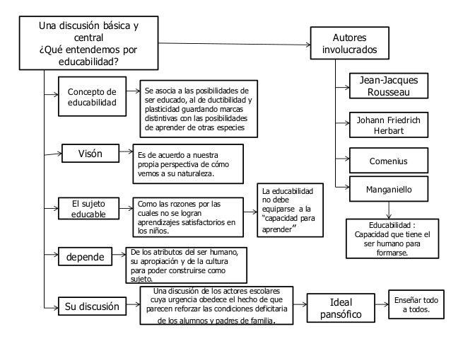 Una discusión básica ycentral¿Qué entendemos poreducabilidad?Concepto deeducabilidadVisónLa educabilidadno debeequiparse a...