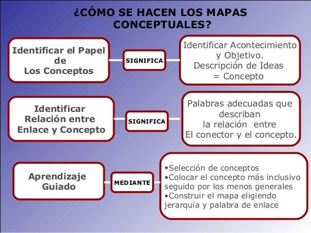 Mapas conceptuales for Como se elabora un vivero