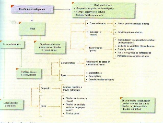 Mapas conceptuales de capitulos de sampieri
