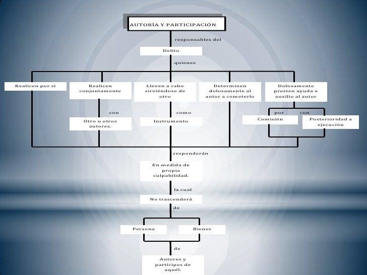 Mapas conceptuales de derecho penal