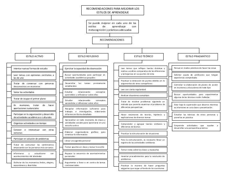 Mapas conceptuales de los estilos de aprendizaje