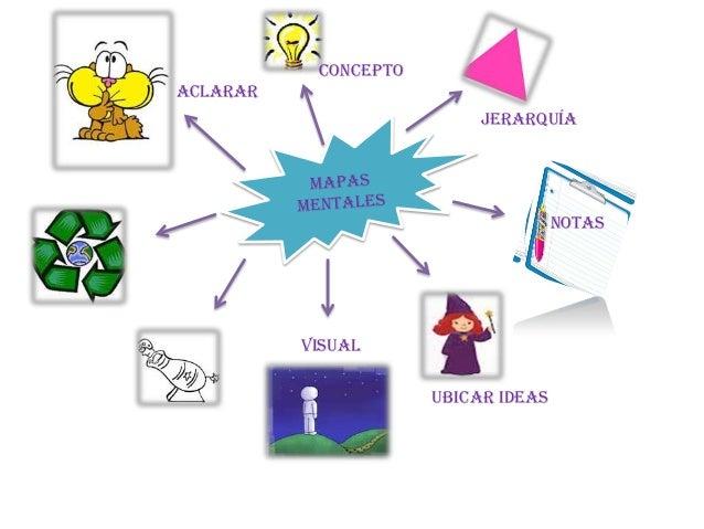 Concepto Aclarar Jerarquía  Notas  Visual Ubicar Ideas
