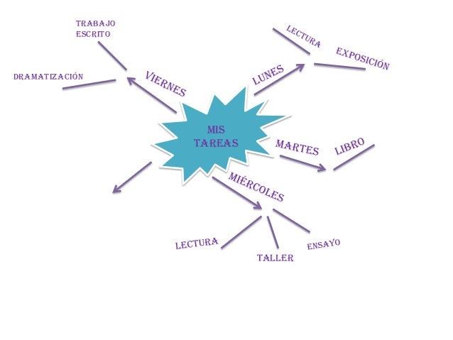 Mapas conceptuales de solci thieroldt ♥ Slide 2