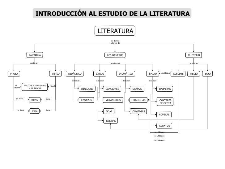LITERATURA LA FORMA LOS GÉNEROS PROSA PAUTAS ACENTUALES Y SILÁBICAS VERSO RITMO EL ESTILO DIDÁCTICO LÍRICO DRAMÁTICO RIMA ...