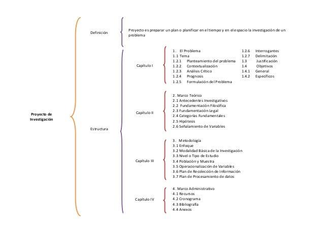 Proyecto es preparar un plan o planificar en el tiempo y en el espacio la investigación de un                Definición   ...