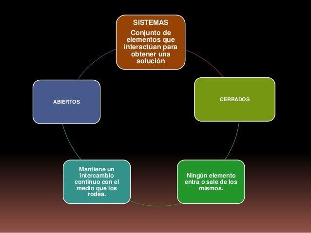 SISTEMAS                          Conjunto de                         elementos que                        interactúan par...