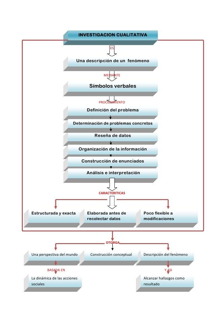 INVESTIGACION CUALITATIVA<br />ES<br />Una descripción de un  fenómeno<br />Símbolos verbalesMEDIANTE <br />Definición del...