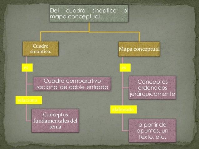 Del cuadro sinóptico     al                mapa conceptual        Cuadro       sinoptico.                      Mapa concep...