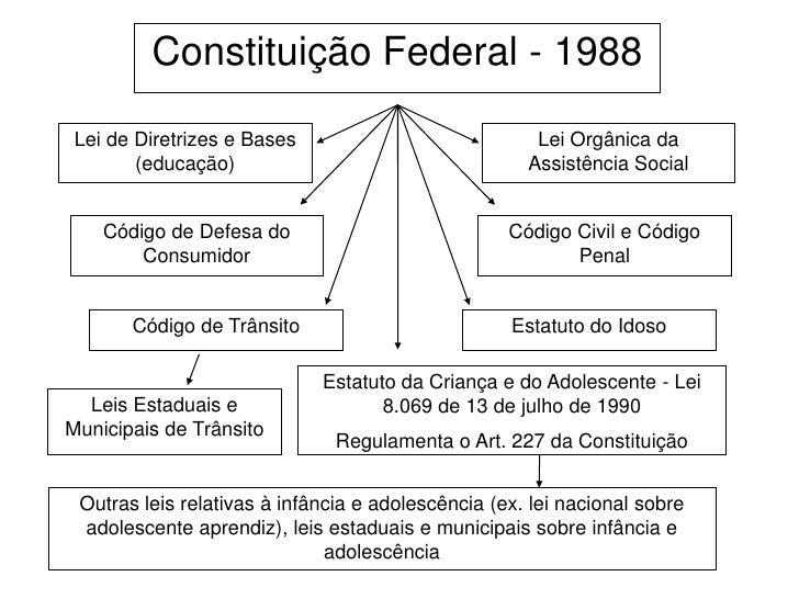 Constituição Federal - 1988 Lei de Diretrizes e Bases                            Lei Orgânica da        (educação)        ...