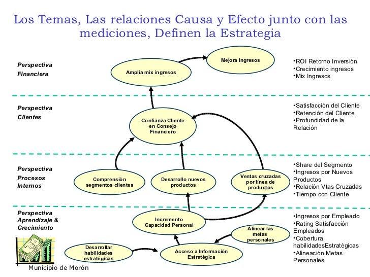 Mapas estrategicos for Mapa de procesos de un restaurante