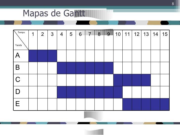 mapa gantt Mapas Gantt mapa gantt