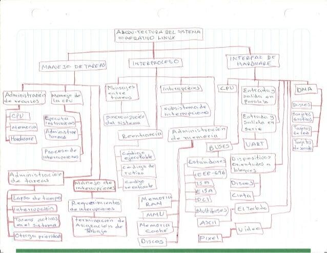 Mapa sistemas operativos