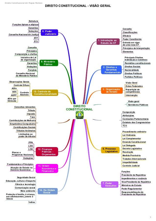 Mapas mentais ponto   constitucional  Slide 3