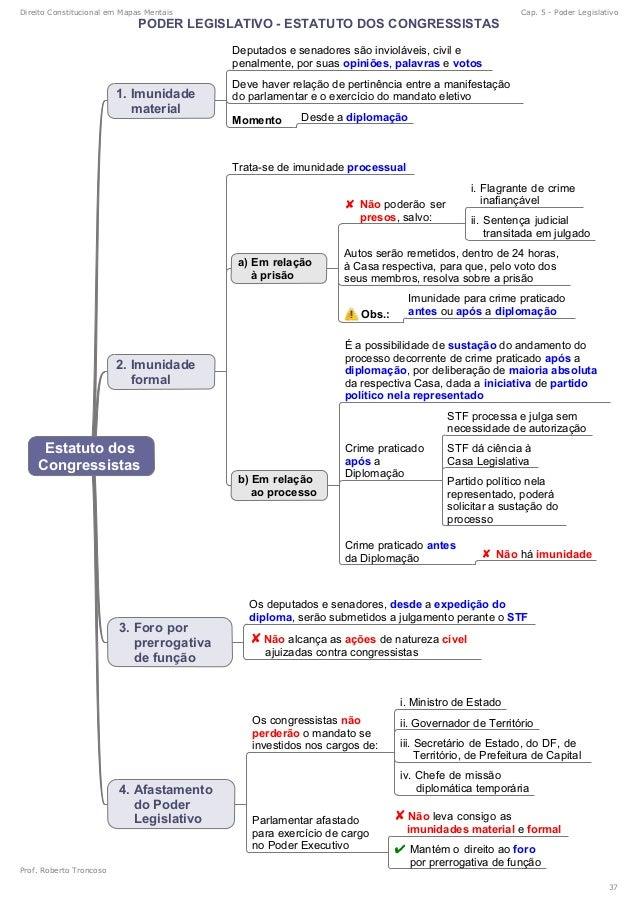mapas mentais ponto constitucional