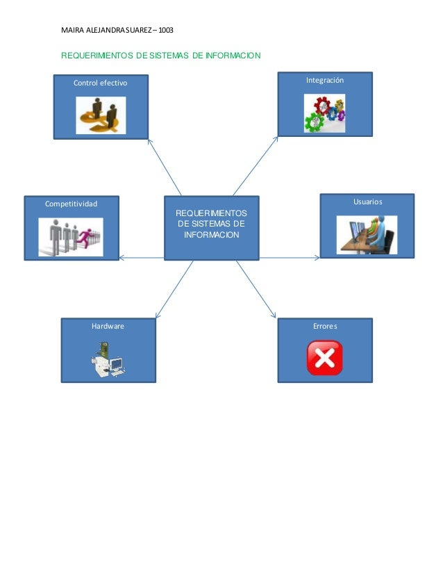 MAIRA ALEJANDRA SUAREZ – 1003  REQUERIMIENTOS DE SISTEMAS DE INFORMACION  Competitividad  Errores  Hardware  Usuarios  Int...