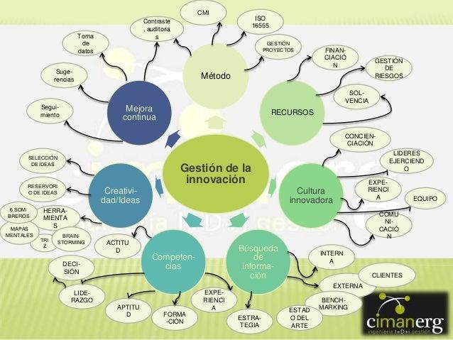 CMI  ISO 16555  Contraste , auditoria s  Toma de datos  GESTIÓN PROYECTOS  Sugerencias  FINANCIACIÓ N  GESTIÓN DE RIESGOS ...