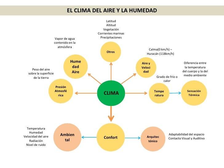 Mapas mentales climatizaci n y ac stica - Aparato para la humedad ...