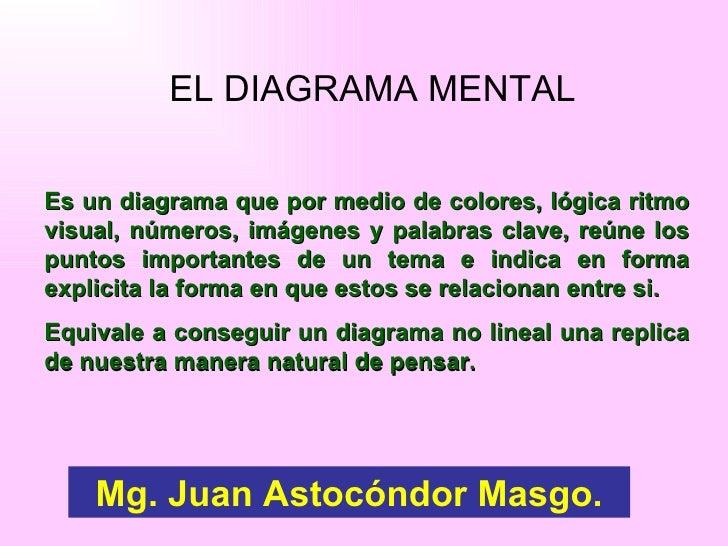 Mapas mentales astocondor for Para que se utiliza el marmol
