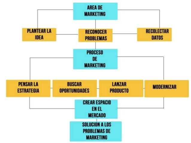 AREA DE  MARKETING  PLANTEAR LA ngcuuncsn RECOLECTAR ¡DEA PROBLEMAS DATOS PROCESO OE MARKETING PENSAR LA BUSCAR LANZAR EST...