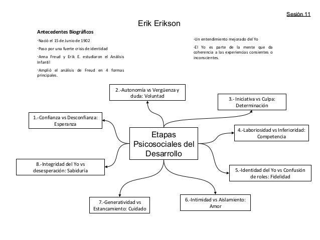 Etapas psicosexual de freud mapa conceptual