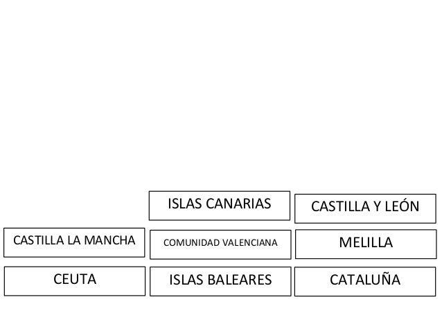 CEUTA COMUNIDAD VALENCIANA ISLAS BALEARES MELILLA CATALUÑA ISLAS CANARIAS CASTILLA LA MANCHA CASTILLA Y LEÓN