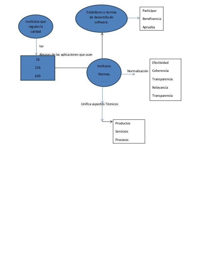 Institutos que regulan la calidad  Participar  Estándares y normas de desarrollo de software.  Beneficencia Aprueba  Iso A...