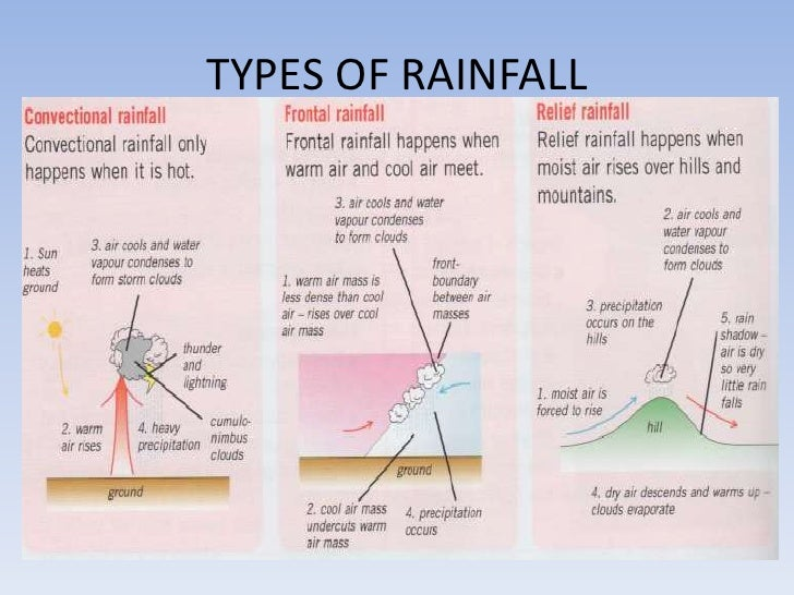 Map concepts types of rainfall ccuart Gallery