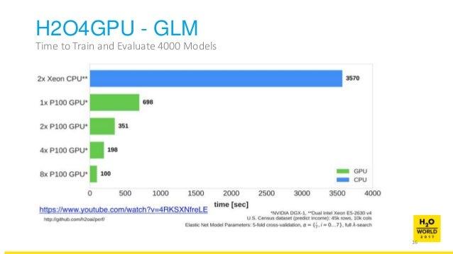 MapD & H2O ai: GPU-powered Visualization, Data Analysis and