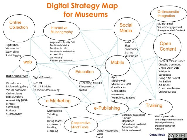 Digital Strategy Map for Museums