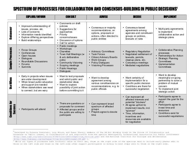 SPECTRUM OF PROCESSES FOR COLLABORATION AND CONSENSUS-BUILDING IN PUBLIC DECISIONS1EXPLORE/INFORM CONSULT ADVISE DECIDE IM...