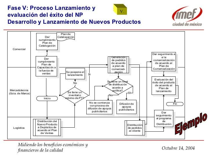 Mapeo de procesos ejemplo 47 ccuart Image collections