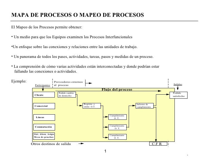<ul><li>MAPA DE PROCESOS O MAPEO DE PROCESOS </li></ul><ul><li>El Mapeo de los Procesos permite obtener: </li></ul><ul><li...