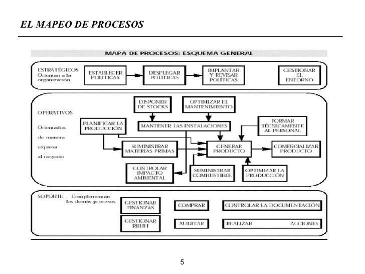 Mapeo de proceso als for Mapeo de procesos ejemplo