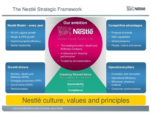 nestle strategic management essay Nestle financial performance strategy and risk analysis abstract content page nestle strategic  below is an essay on nestle  in management of.