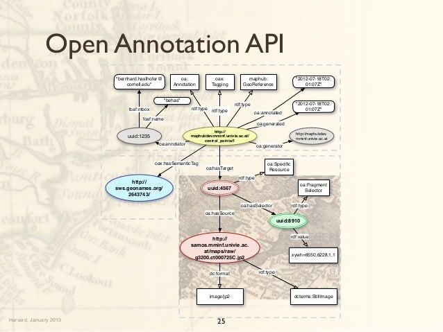 Old Maps, Annotations, and Open Data Networks
