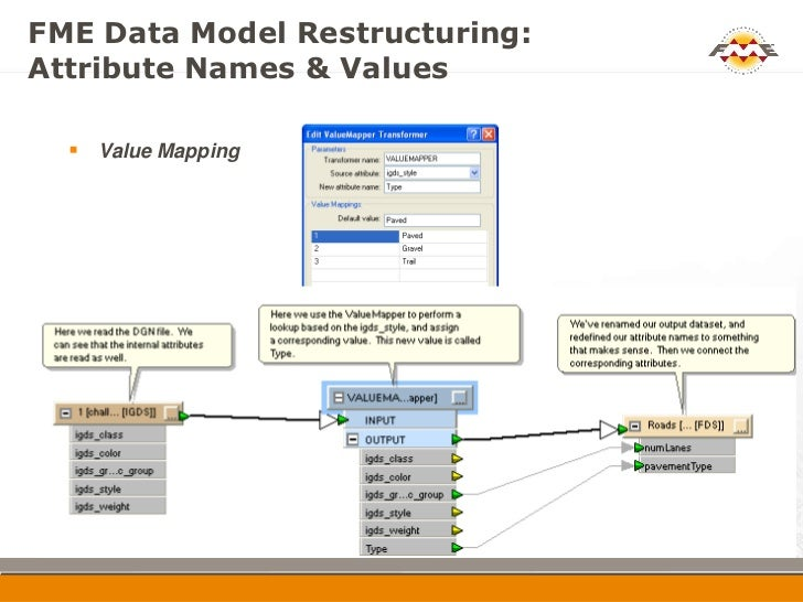 How to Enhance Data Transformation in MapInfo with FME